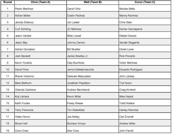 Draft recap sheet
